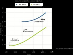 Measuring Efficiency Graph